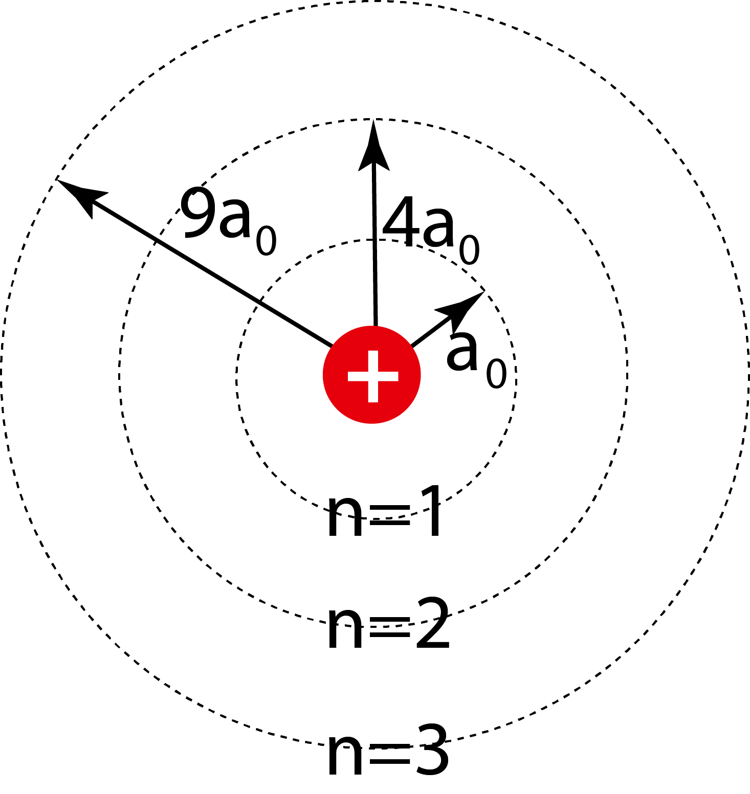 how to tell a bohr atom