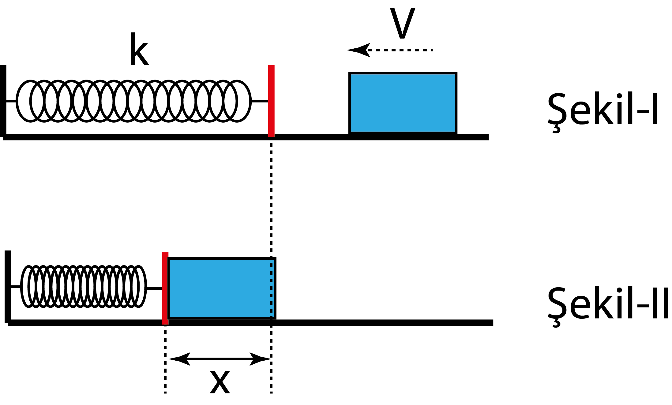 Kinetik, Potansiyel ve Mekanik Enerji