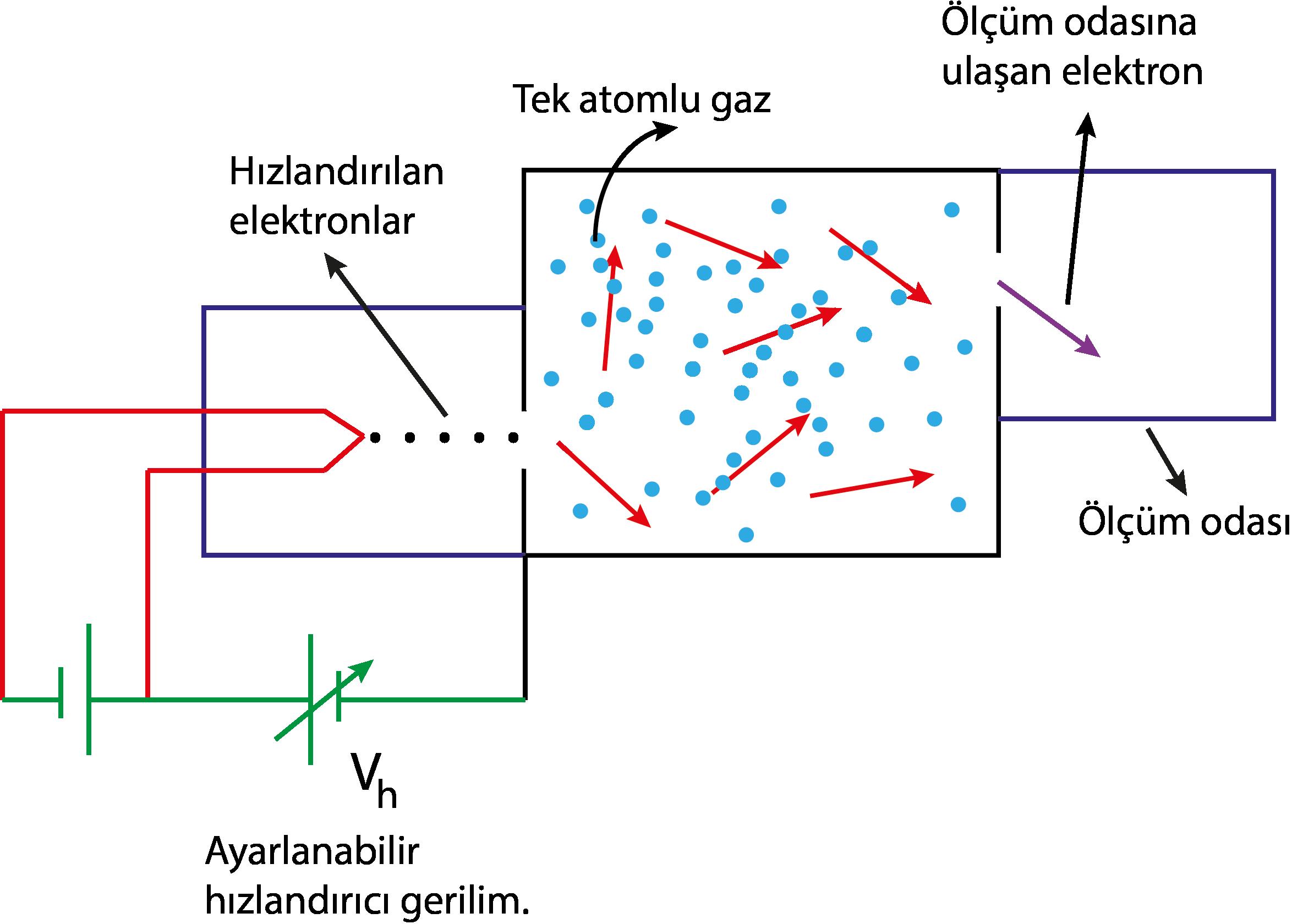 Enerji Düzeyleri ve Franck-Hertz Deneyi