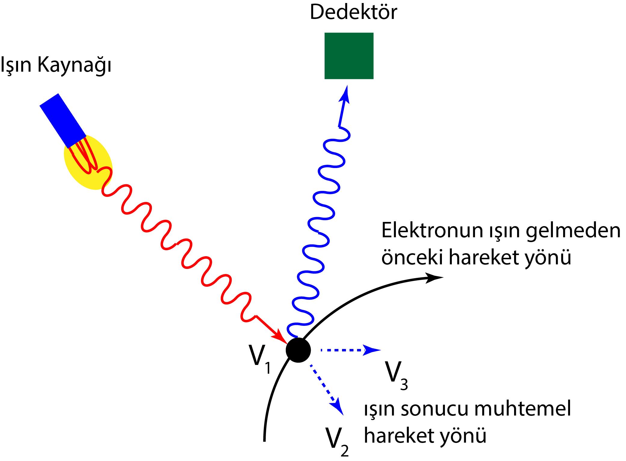 Heisenberg Belirsizlik İlkesi - Fizik. Net. Tr