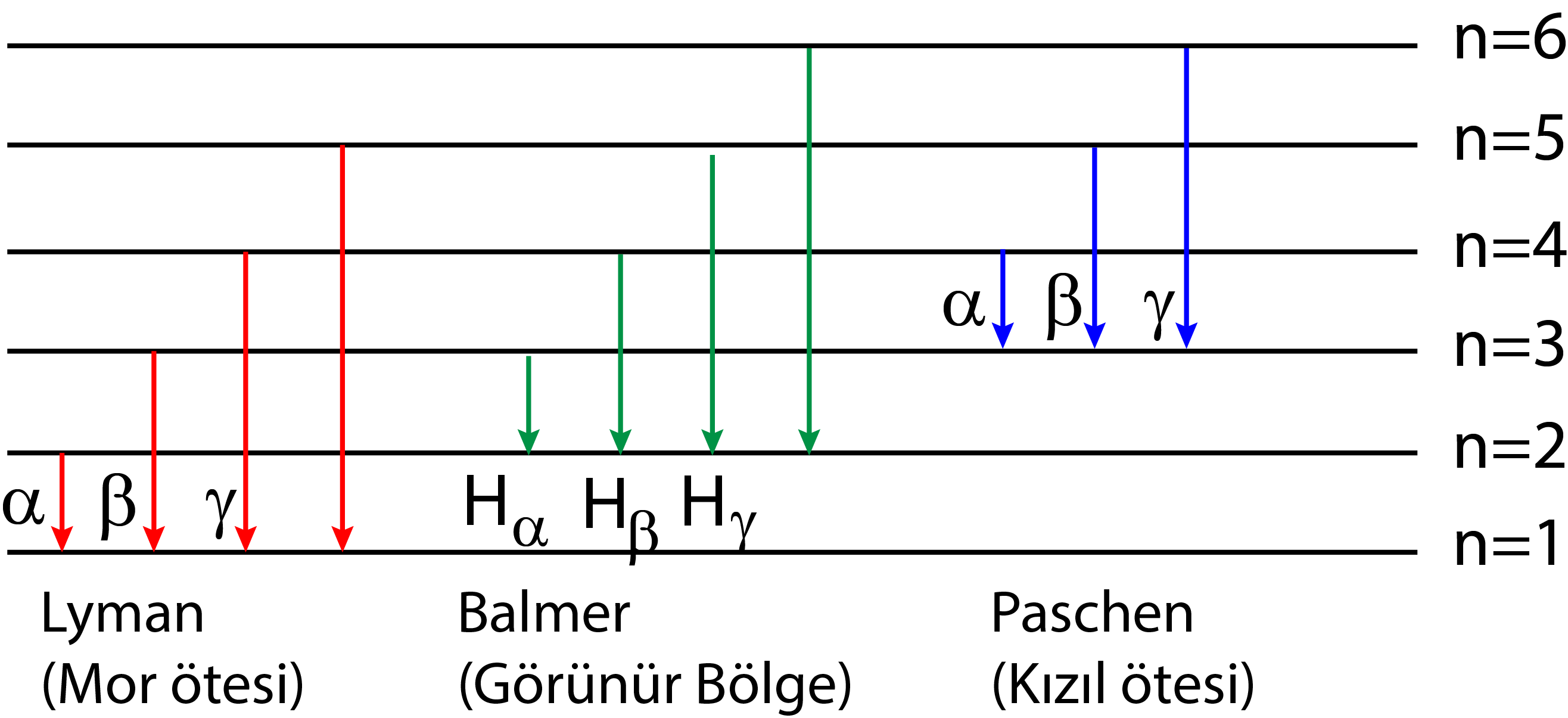 Hidrojen Spektrumları