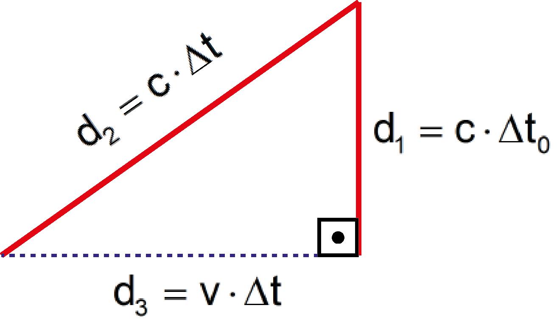 Mekanik hareketin göreliliği