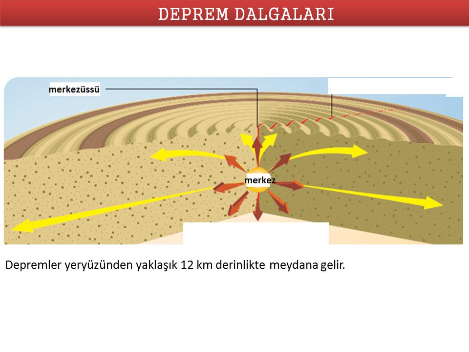Dalgalar – Deprem Dalgaları